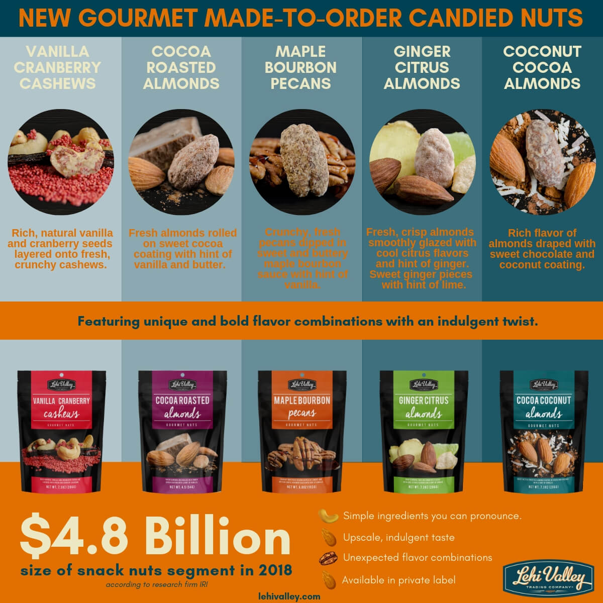 /images/blog/2019/07/Gourmet-Nuts-Infographic.jpg
